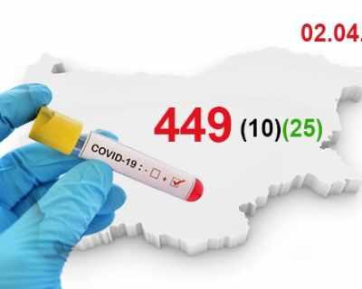 37 са установените лица с COVID-19 за последните 24 часа, ...